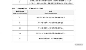 理学療法診療ガイドラインのグレード分類